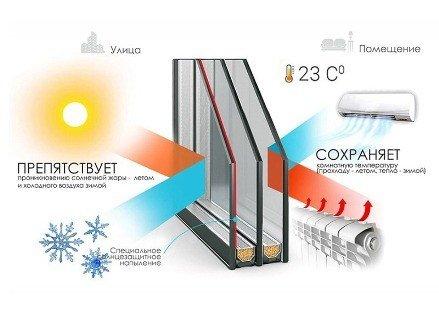 Мультифункциональный пакет по цене обычного на теплый балкон