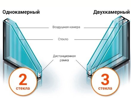 Однокамерный и двухкамерный стеклопакет