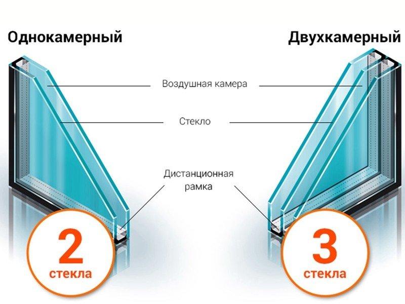 Калькулятор расчета остекления лоджии стеклопакеты
