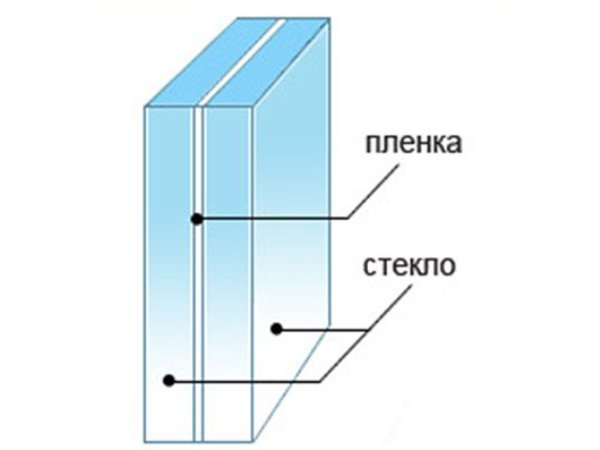 Окна от пола до потолка со стеклами Triplex