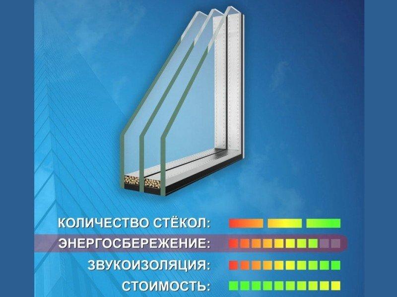 Окно П44 двухкамерный стеклопакет