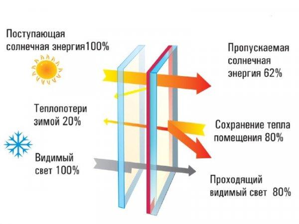Остекления балкона энергосберегающий стеклопакет