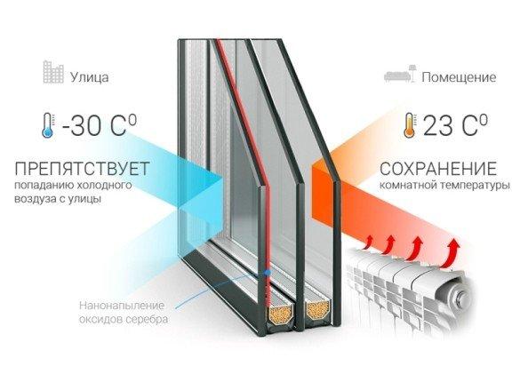 Энергосберегающие теплые окна