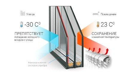Окна эконом с энергосберегающими стелопакетами