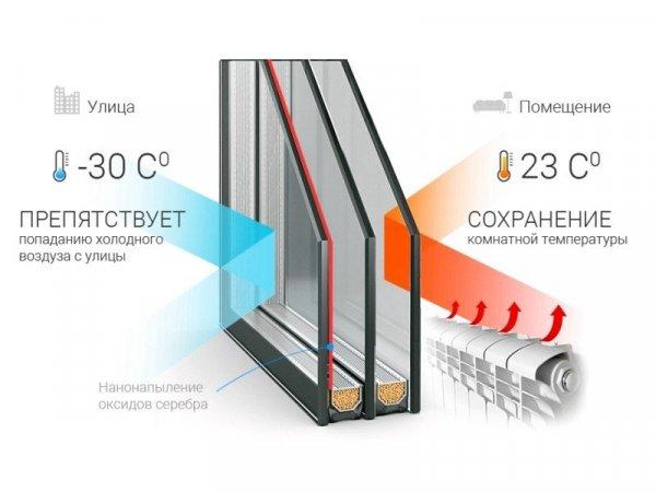 Энергосберегающий стеклопакет устройство