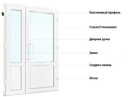 Двери ПВХ конструкция