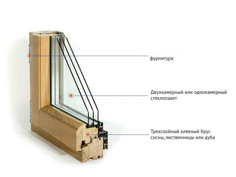 Конструкция современного деревянного окна