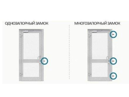 Замки на двери ПВХ виды