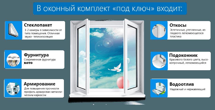 Что значит установка окна под ключ