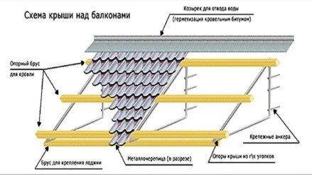 Схема конструкции крыши на балкон