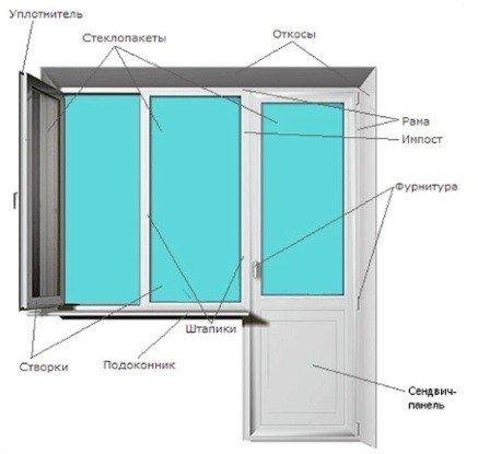Из чего состоит балконный блок