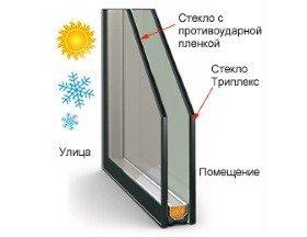 Ударопрочные стекла для стеклопакетов