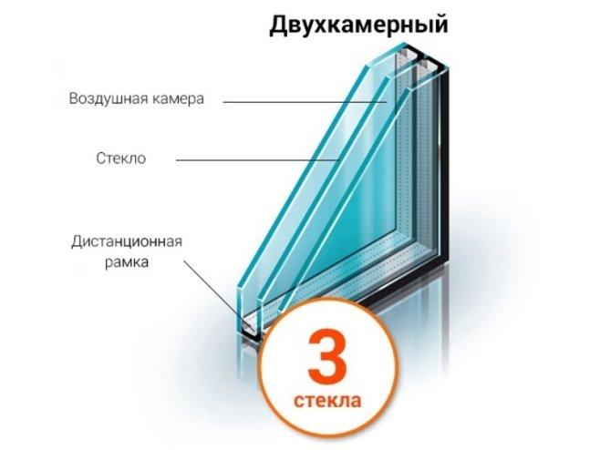Двухкамерный стеклопакет устройство