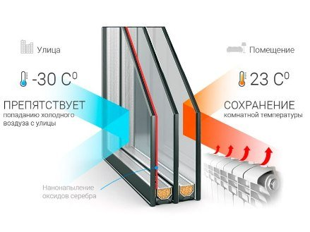 Окна со стеклопакетами энергосберегающие