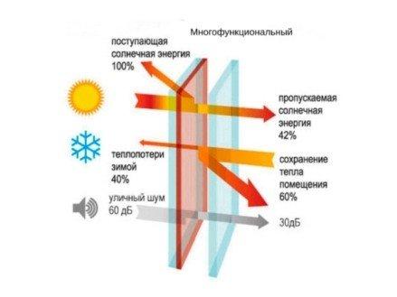 Однокамерный стеклопакет многофункциональный