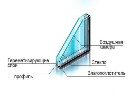 Однокамерный стеклопакет устройство