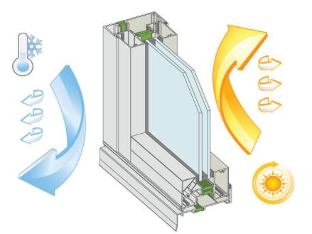 Стоимость окон со стеклопакетом энергосберегающим
