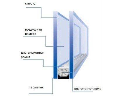 Окна со стеклопакетами устройство стеклопакета