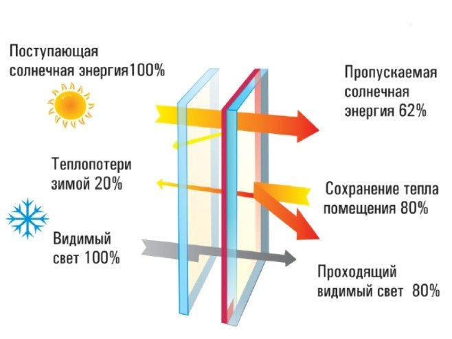 Энергосберегающие окна устройство