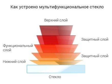 Энергосберегающий стеклопакет или мультифункциональный
