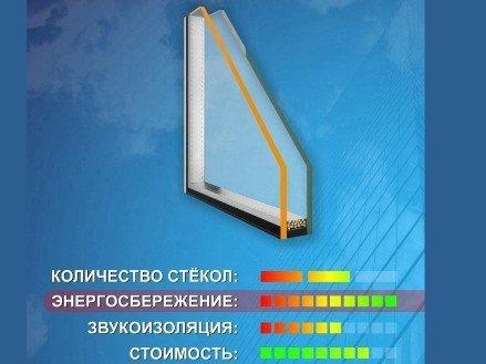Энергосберегающий стеклопакет однокамерный