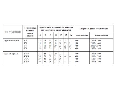 Размеры и цены на стеклопакеты