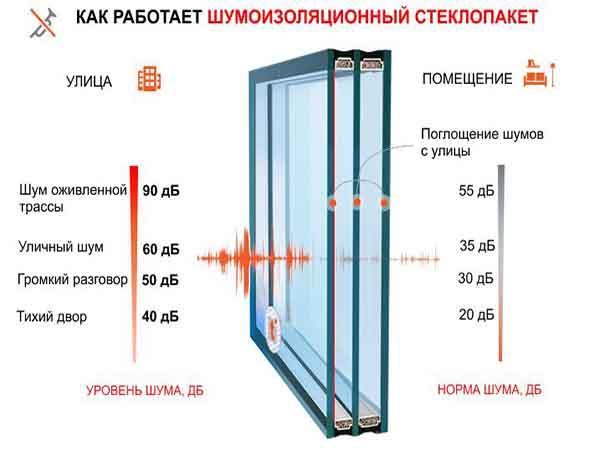 Замена разбитого стеклопакета на шумоизоляционный